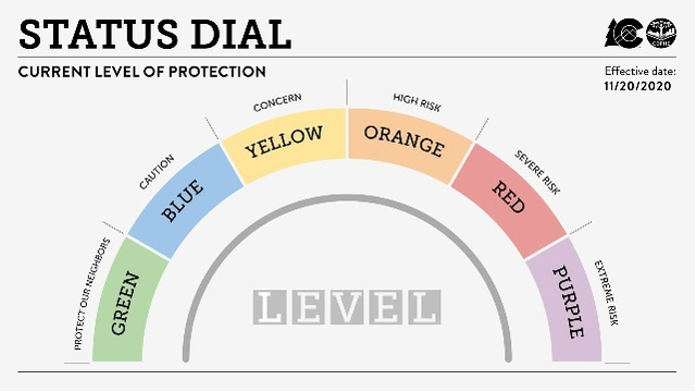 Status dial for current level of protection. Green is Protect our neighbors, Blue is caution, Yellow is concern, Orange is high risk, Red is severe risk, Purple is extreme risk